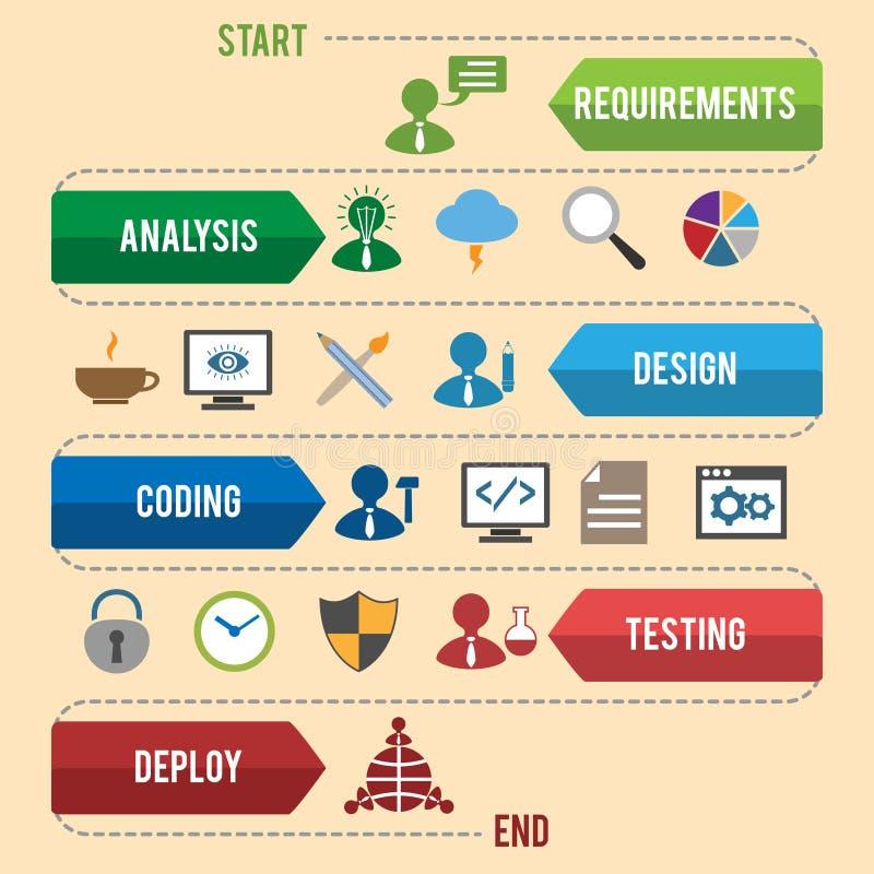 Infographics di sviluppo di software royalty illustrazione gratis