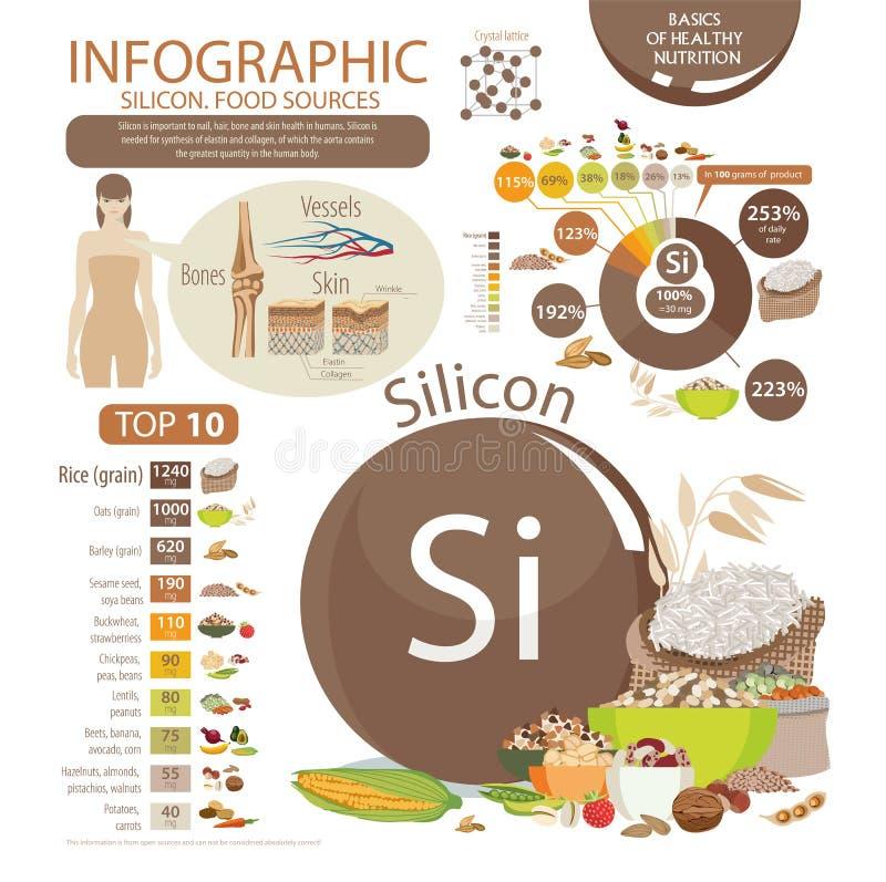 Infographics do índice do silicone em produtos de alimento biológico naturais ilustração stock