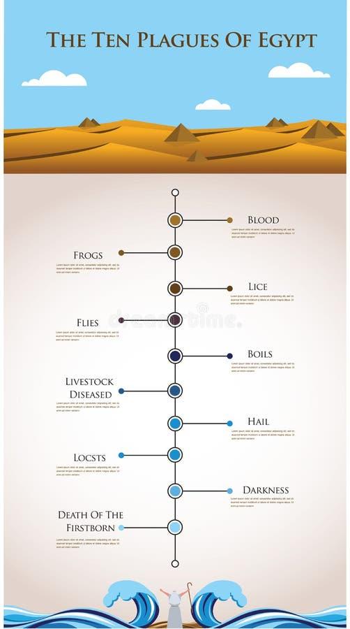 Infographics do espaço temporal - dez pragas de Egito ilustração do vetor