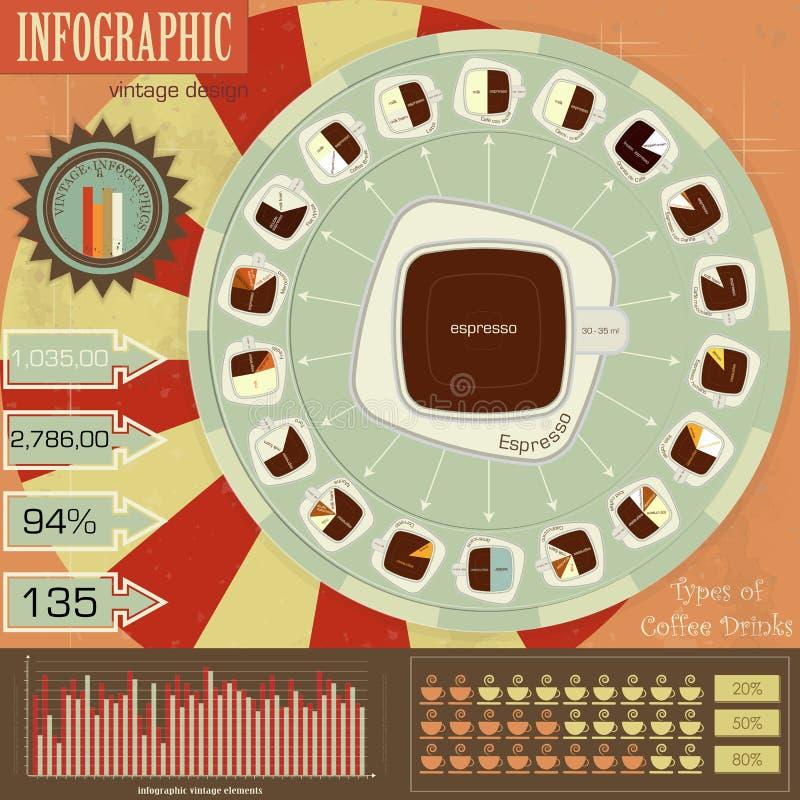 Infographics do vintage ajustado - os tipos de café bebem ilustração royalty free