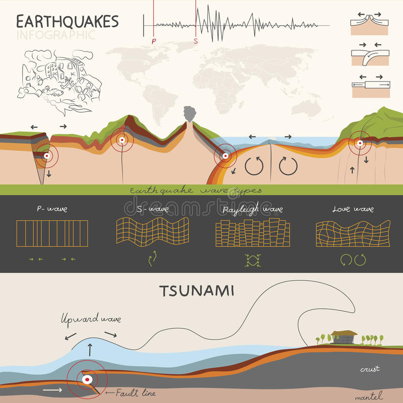 Infographics about the earthquake and tsunami. This infographics about how an earthquake occurs and how it is measured. And about tsunami. The light but stock illustration