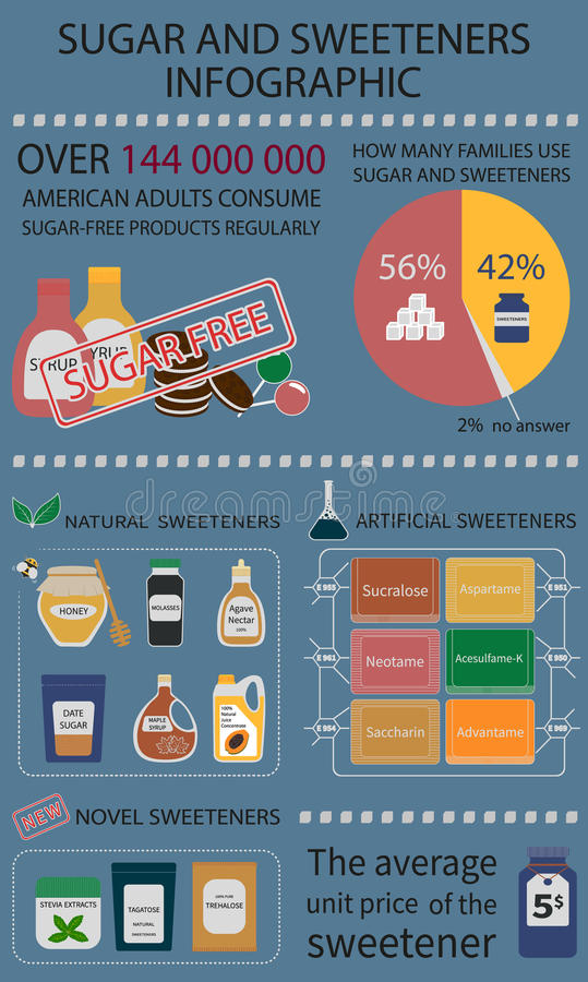 Infographics en el tema del azúcar y de sus substitutos imagen de archivo