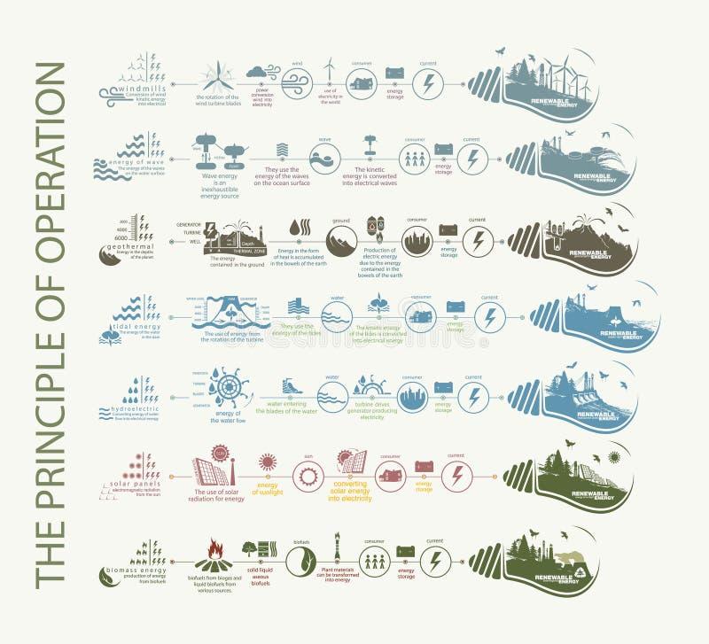 Infographics energii odnawialnej źródła natura royalty ilustracja