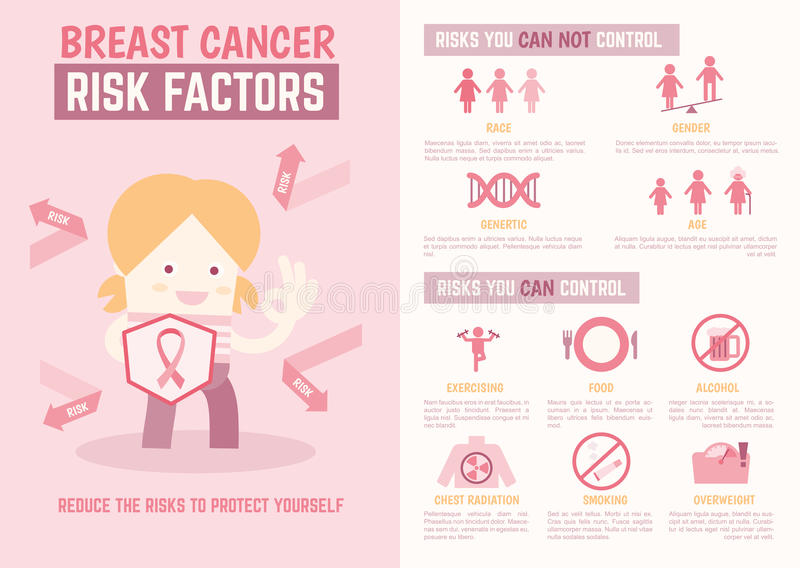 Infographics för bröstcancerriskfaktorer vektor illustrationer
