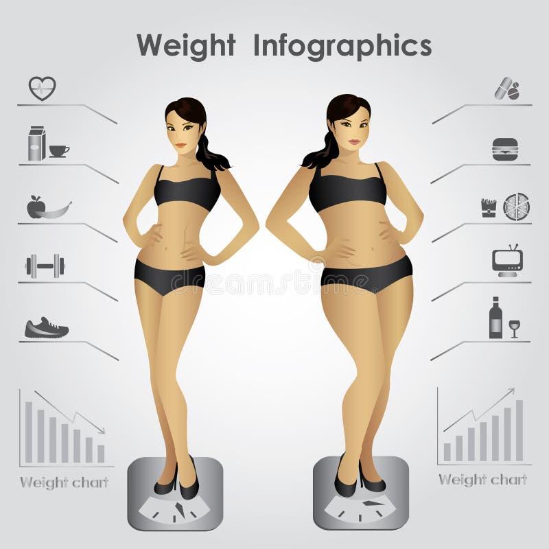 Infographics femelle de poids, forme physique contre les aliments de préparation rapide illustration stock