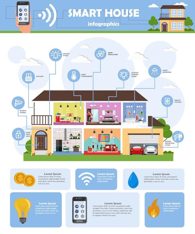 Infographics futé de vecteur de système de technologie d'automation de maison illustration stock