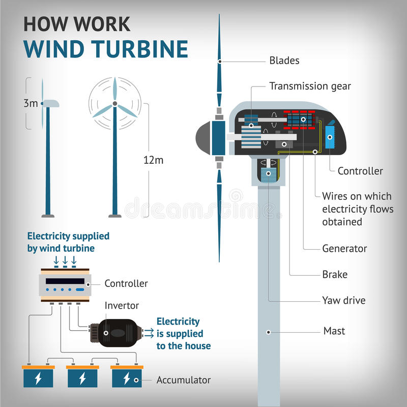 Free Infographics - How Work A Wind Turbine. Vector Stock Image - 86215331