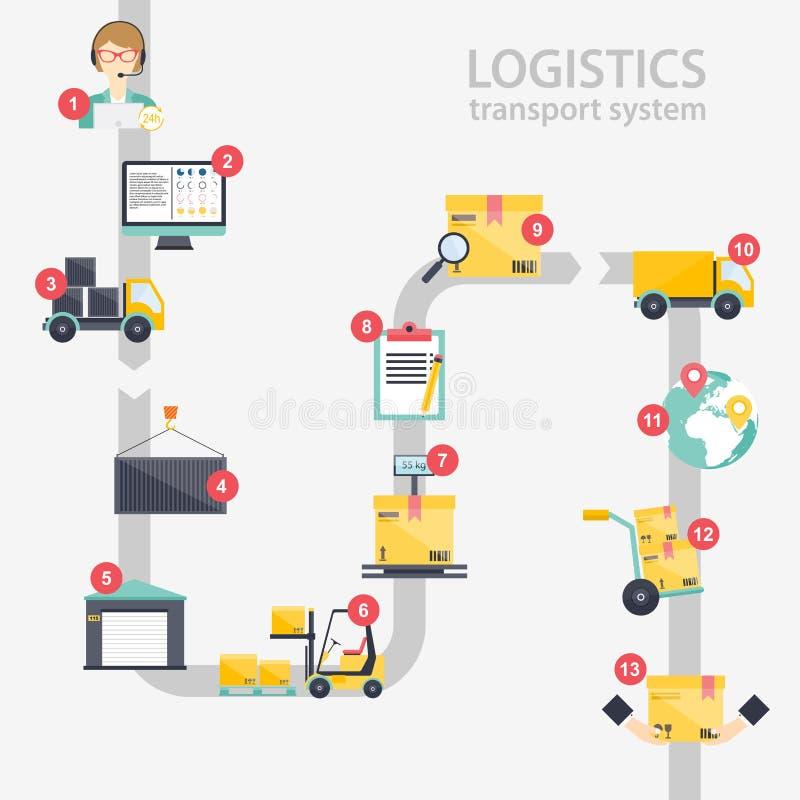 Infographics logistico Insieme delle icone piane del magazzino logistiche illustrazione di stock