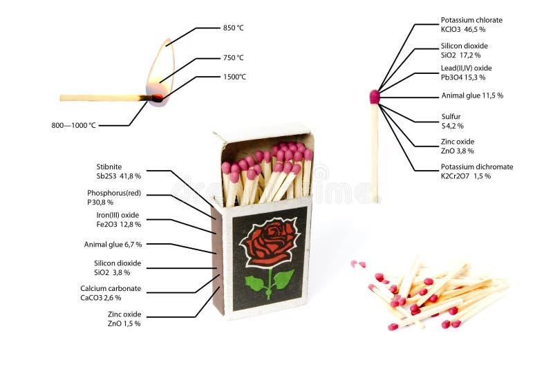 Infographics-Match Chemische Zusammensetzung Die Verbrennungstemperatur lizenzfreies stockfoto