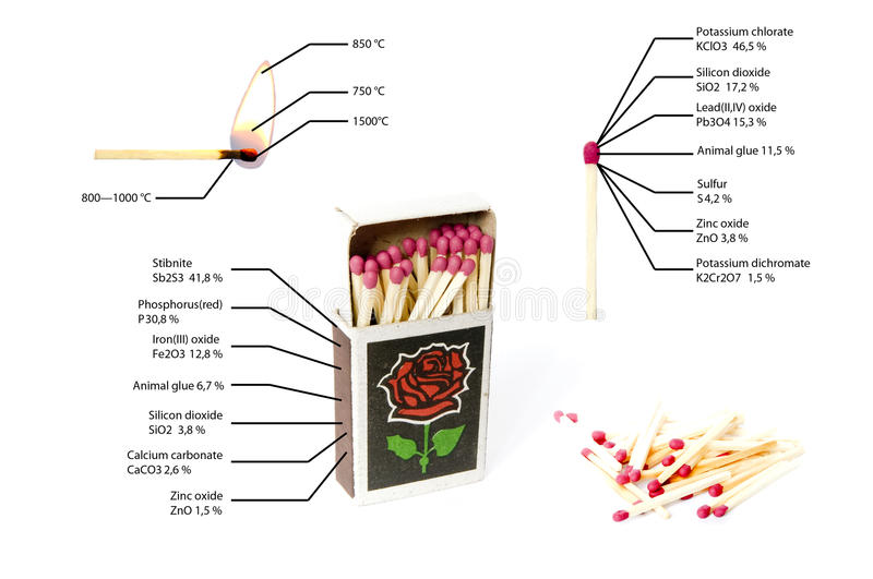 Infographics matches. Chemical composition. The combustion temperature. royalty free stock photo