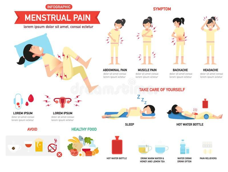Infographics menstrual da dor Ilustração ilustração do vetor