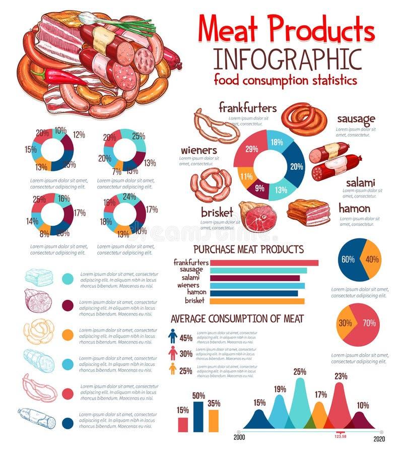 Infographics para la plantilla del vector de los productos de carne libre illustration