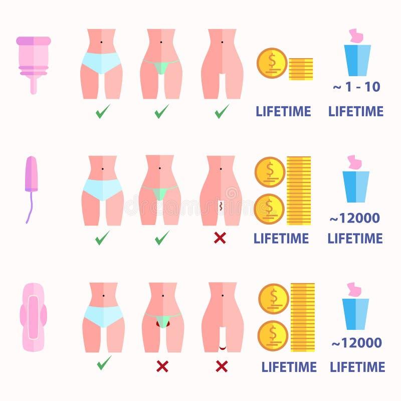 Infographics porównywać use tampon, ochraniacze i menstrual filiżanka, ilustracji
