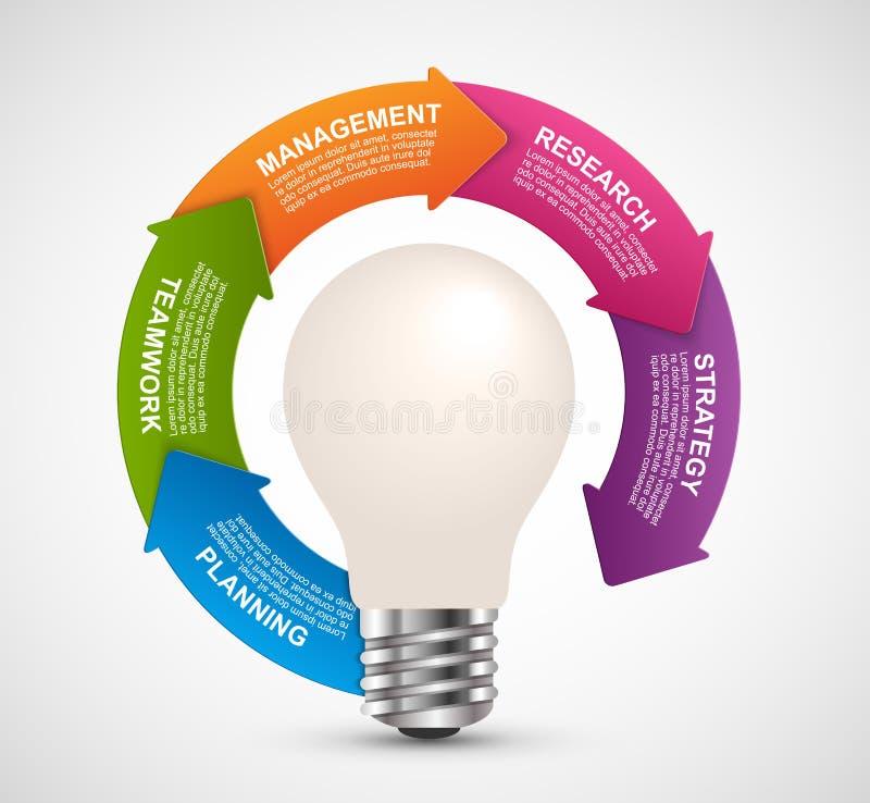 Infographics pour les présentations d'affaires ou la brochure d'information Ampoule d'idée avec des flèches autour illustration libre de droits