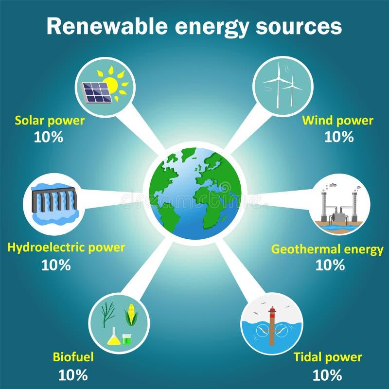 Infographics renouvelable de vecteur de sources d'énergie illustration libre de droits