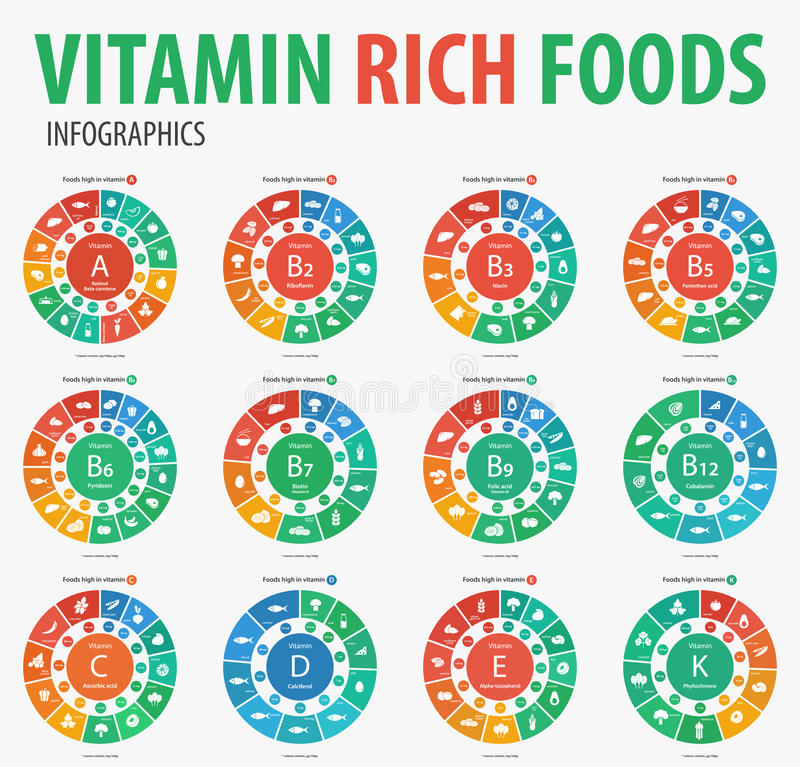 Infographics riche de nourritures de vitamine illustration de vecteur