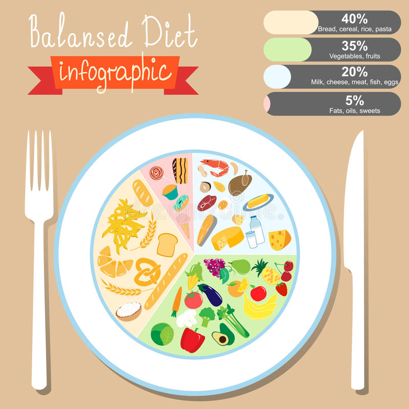 Infographics on the topic of healthy eating. Balanced diet. EPS vector illustration