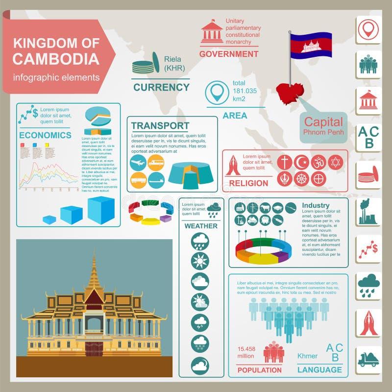 Infographics van Kambodja, statistische gegevens, gezichten Royal Palace, P stock illustratie
