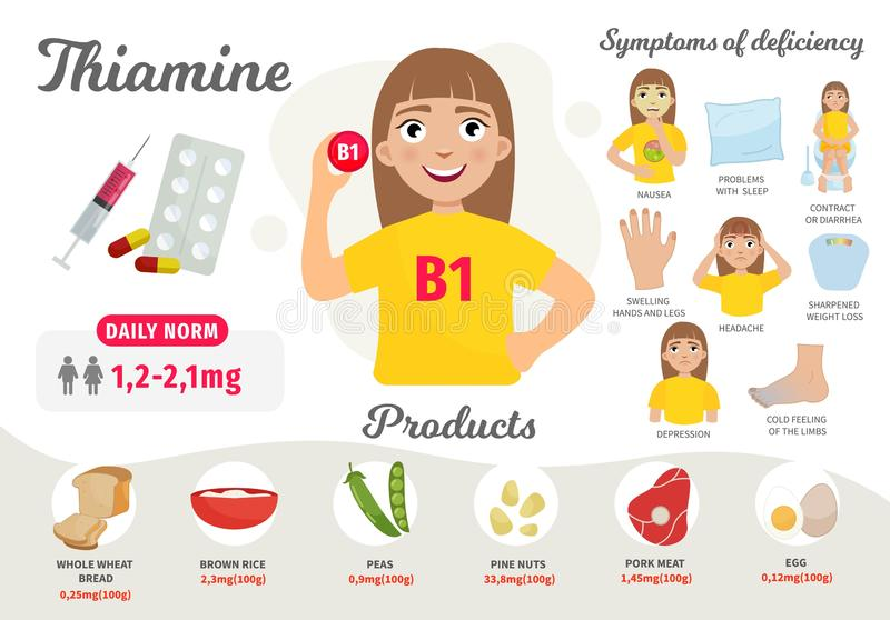 Infographics Vitamin B 1. Products containing vitamin. Symptoms of deficiency. Vector medical poster. Illustration of cartoon cute girl stock illustration