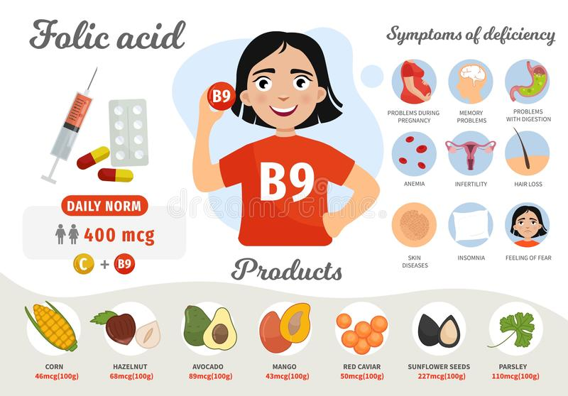 Infographics Vitamin B9. Products containing vitamin. Symptoms of deficiency. Vector medical poster. Illustration of cartoon cute girl royalty free illustration