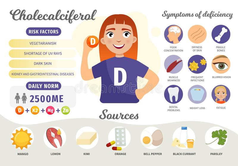Infographics Vitamin D. Products containing vitamin. Symptoms of deficiency. Vector medical poster. Illustration of cartoon cute girl vector illustration