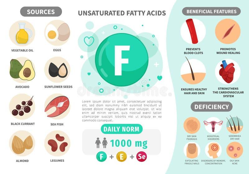 Infographics-Vitamin F vektor abbildung