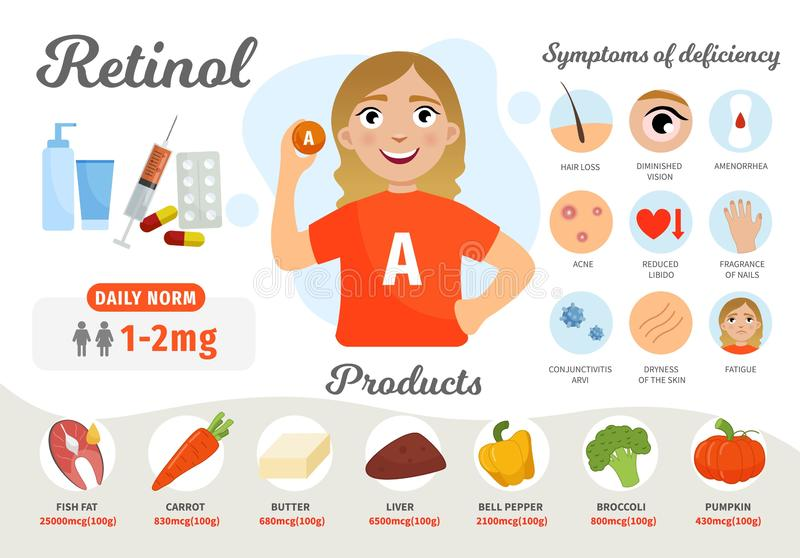 Infographics Vitamin A. Products containing vitamin. Symptoms of deficiency. Vector medical poster. Illustration of cartoon cute girl royalty free illustration