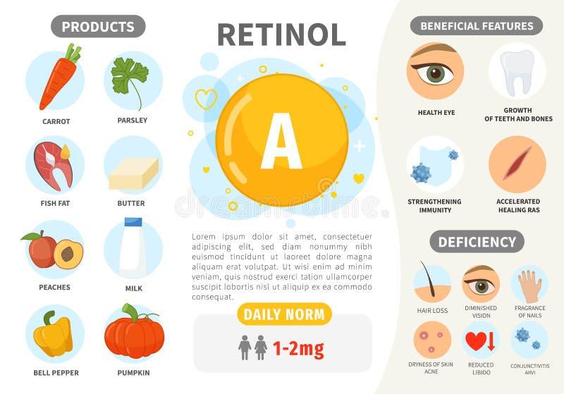 Infographics-Vitamin A lizenzfreie abbildung