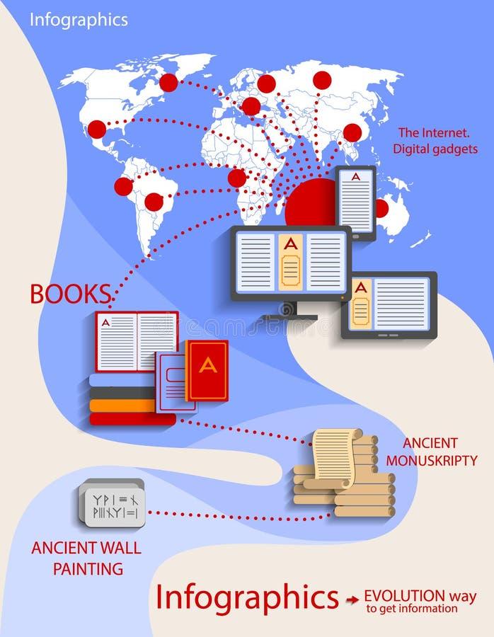 Infographics - vlakke stijl, de evolutie van informatie vector illustratie