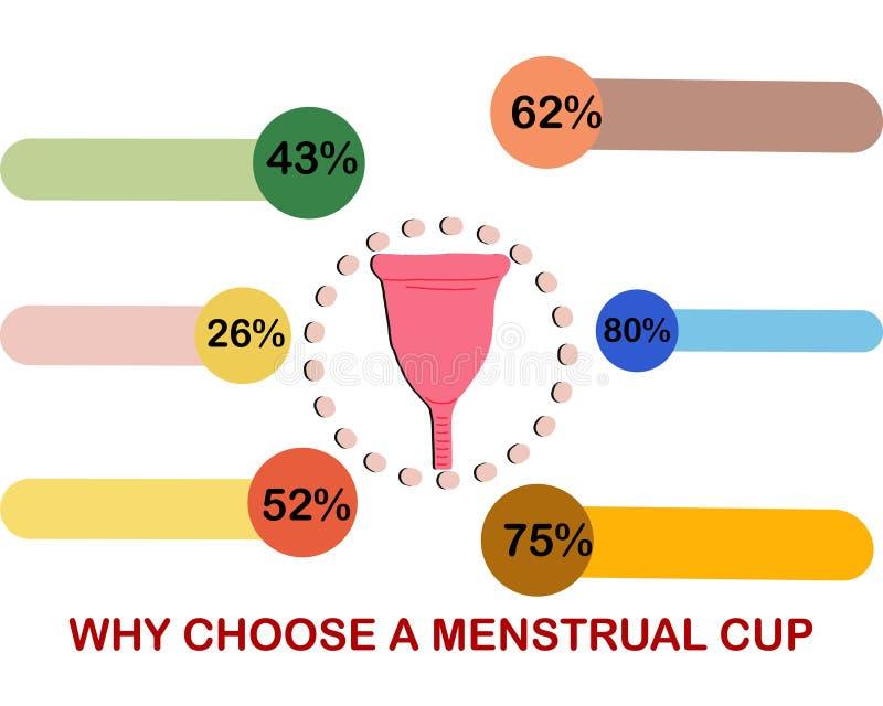 Infographics why choose a menstrual cup flat illustration. A menstrual cup infographics flat cartoon vector illustration. Feminine hygiene concept royalty free illustration