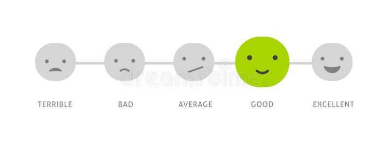 Informacje zwrotne pojęcia projekt, emoticon, emoji i uśmiech, emoci skala royalty ilustracja