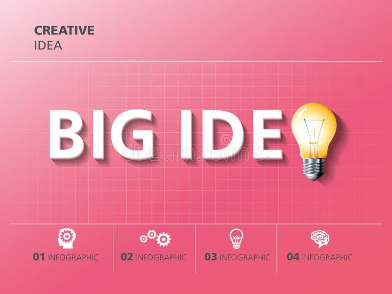 Informatie grafisch ontwerp, creativiteit, bol, groot idee stock illustratie