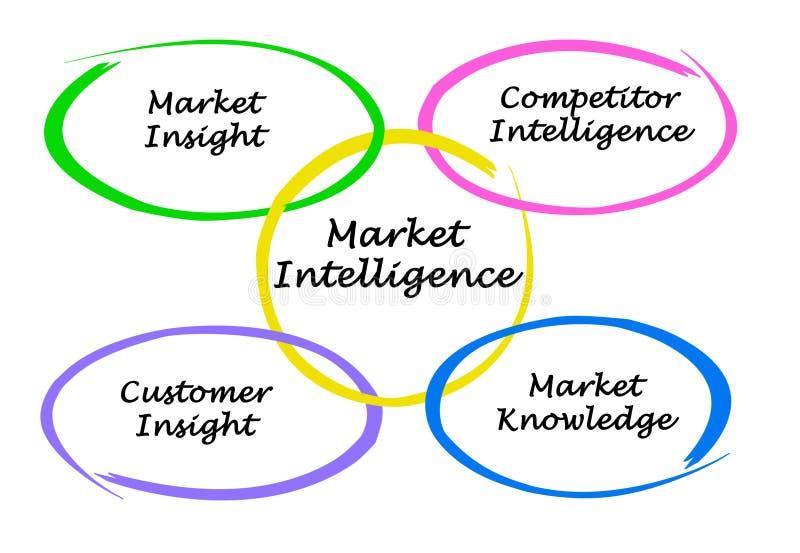 Information commerciale illustration stock