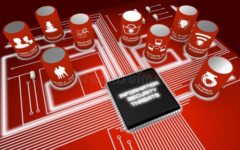 Information security threats circuit board. Nine most severe future Information security threats circuit board concept render vector illustration