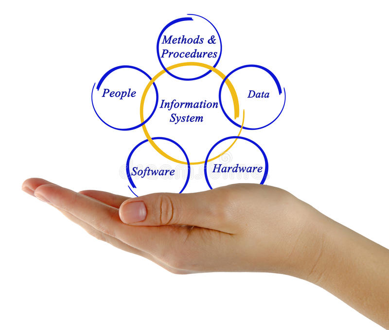 Information system. Presenting diagram of Information system stock images