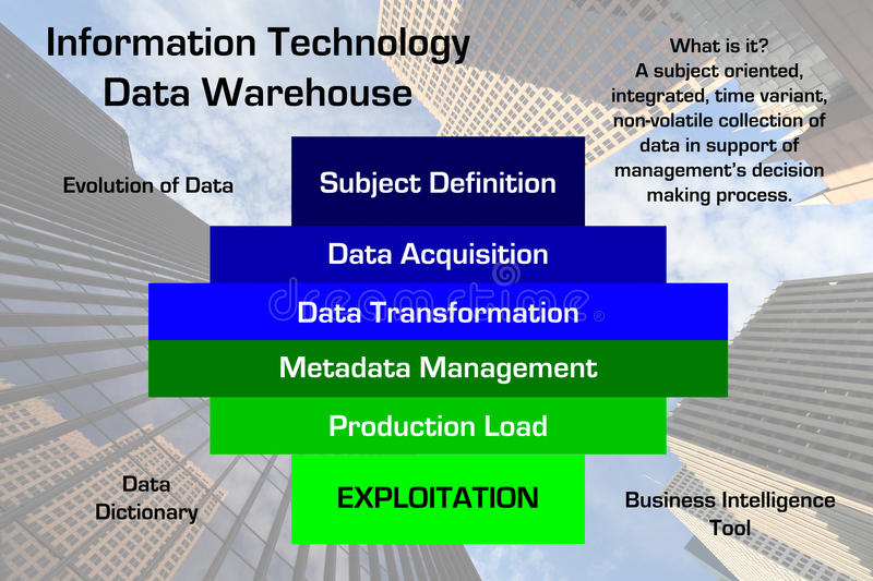 Information Technology Data Warehouse Diagram. Diagram of a Information Technology Data Warehouse methodology with downtown business skyscraper image in the vector illustration