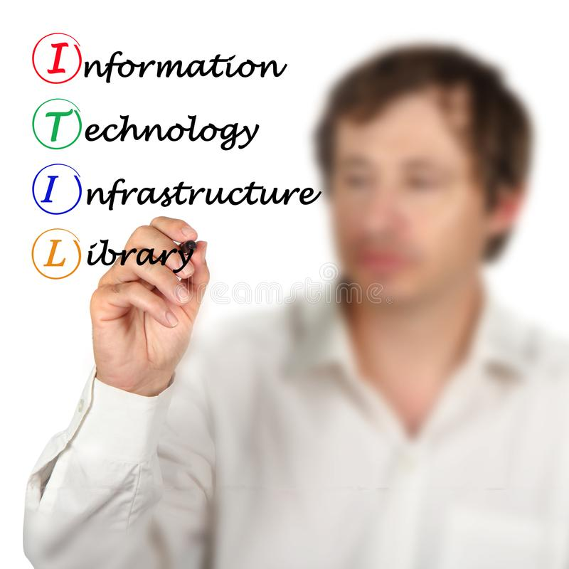 Information Technology Infrastructure Library. ITIL Information Technology Infrastructure Library stock photo