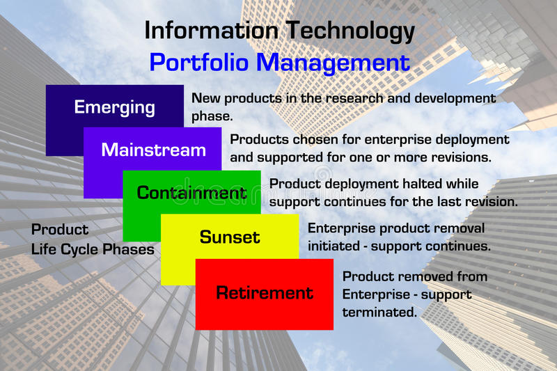 Information Technology Portfolio Management. Diagram of a Information Technology Portfolio Management methodology with downtown business skyscraper image in the stock illustration