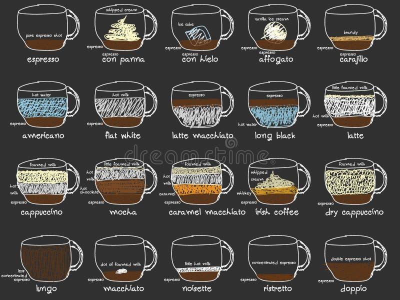 Informationsgraphik mit Kaffeearten Rezepte, Anteile lizenzfreie abbildung