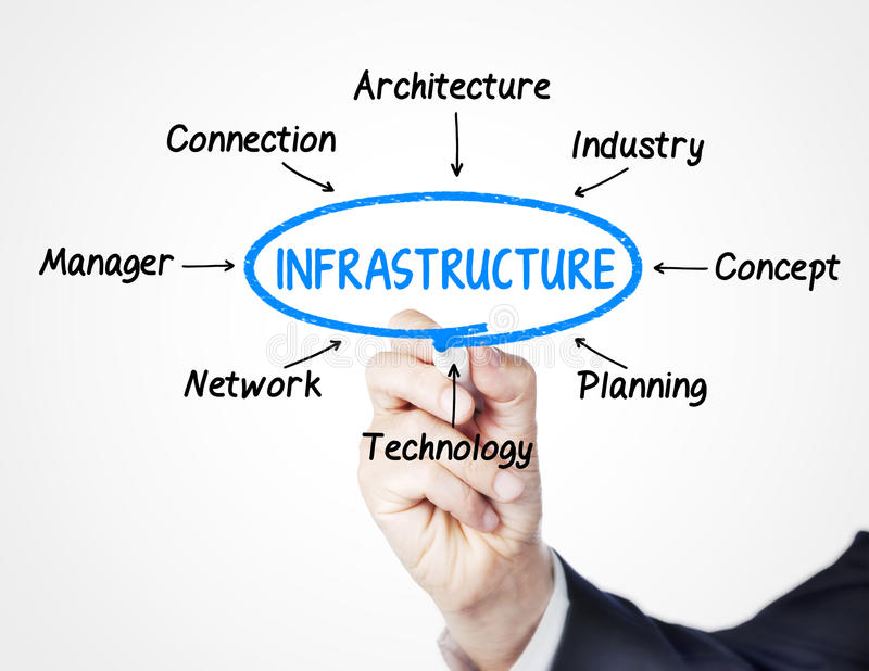 infrastructuur stock afbeelding