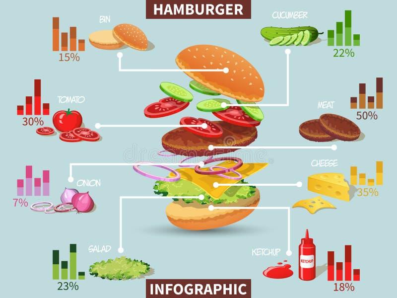Ingredientes do Hamburger infographic ilustração royalty free