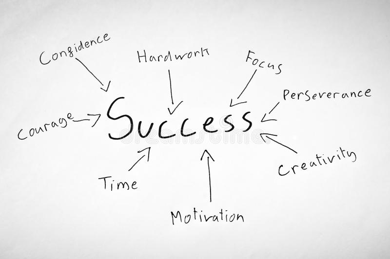 Ingredients for success royalty free stock images