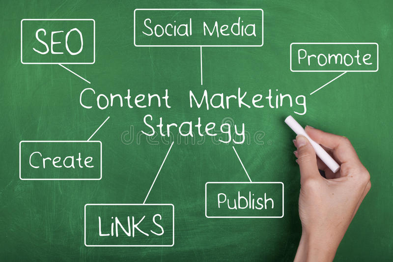 Inhoud Marketing Strategie stock foto's