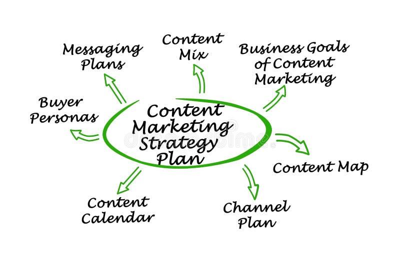 Inhoud Marketing Strategieplan stock illustratie