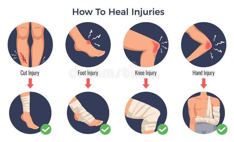 Injury Treatment Flat Concept vector illustration