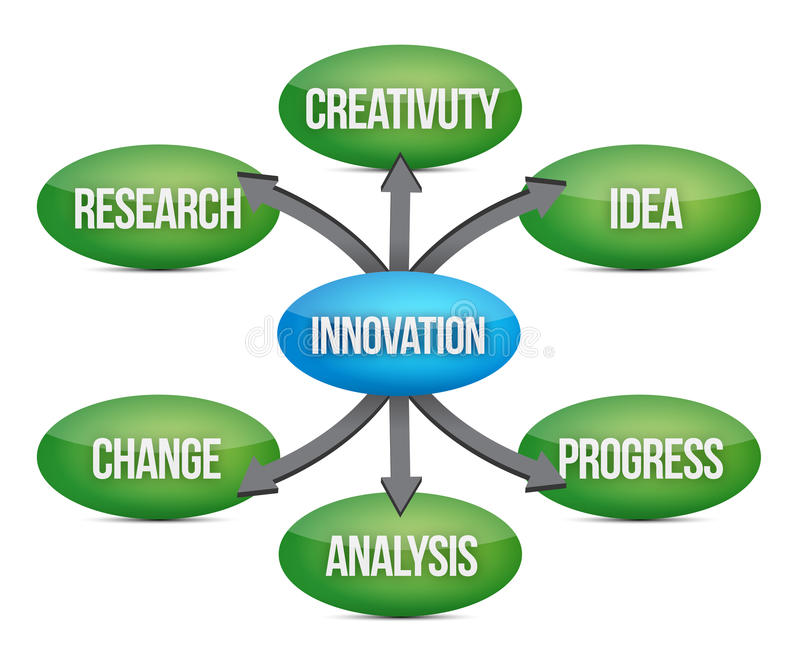 Innovation diagram concept flow chart. Illustration design stock illustration