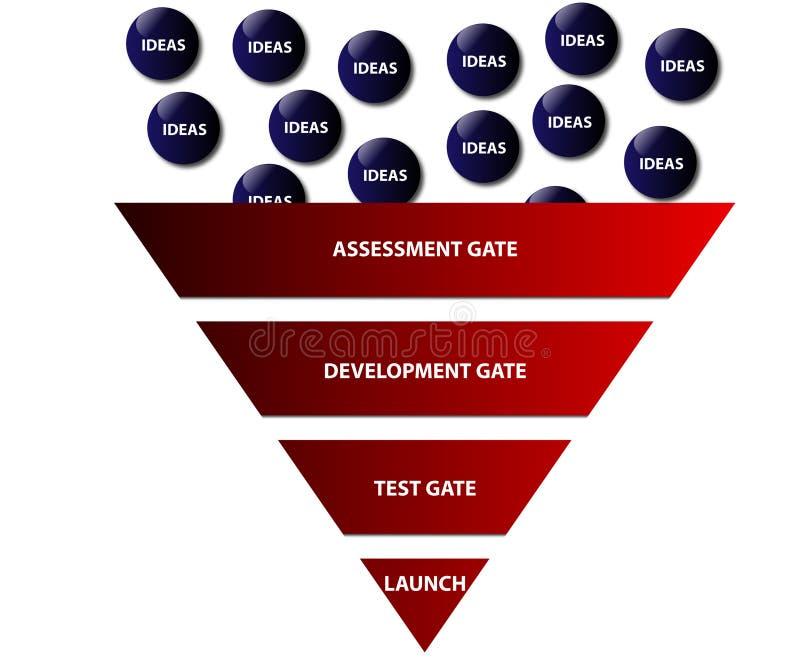 Innovation Funnel Diagram