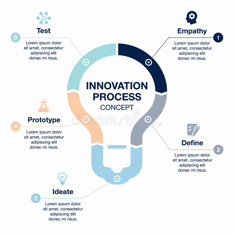 Innovation process template. Vector infographic innovation process visualization template on light background royalty free illustration