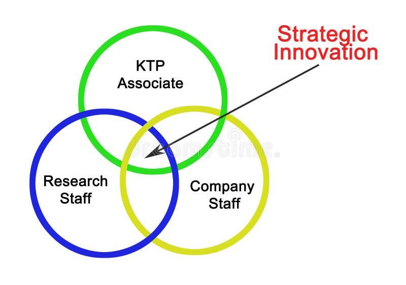 Innovation producerade vid KTP royaltyfri illustrationer