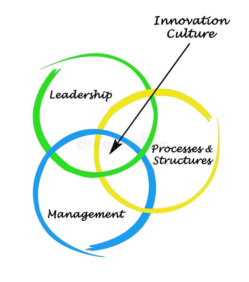 Innovationkultur stock illustrationer